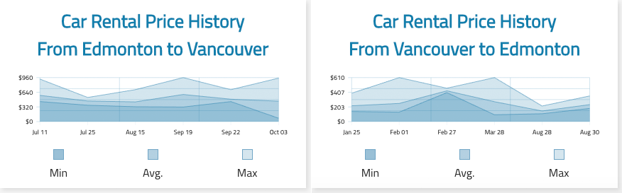 One-way car rental prices for trips between Vancouver Airport and Edmonton Airport during the summer of 2020.