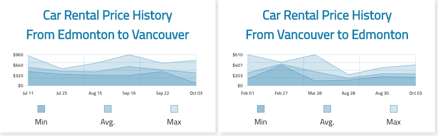 One-way car rental prices for trips between Vancouver and Edmonton neighbourhood locations during the summer of 2020.